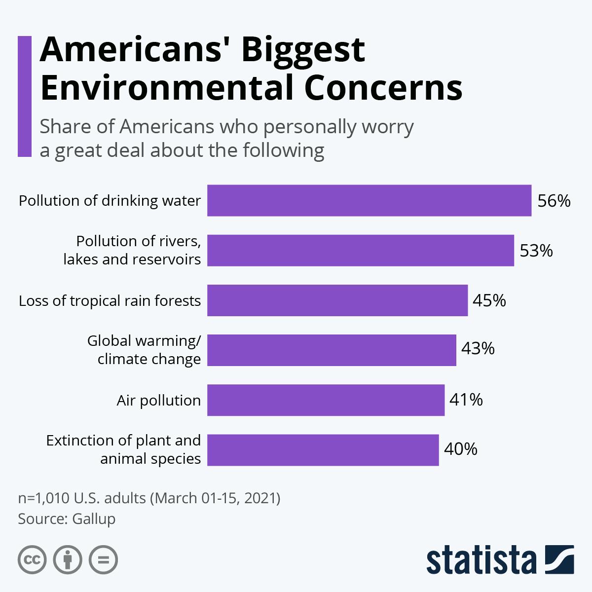 Infographic: Americans' Biggest Environmental Concerns | Statista