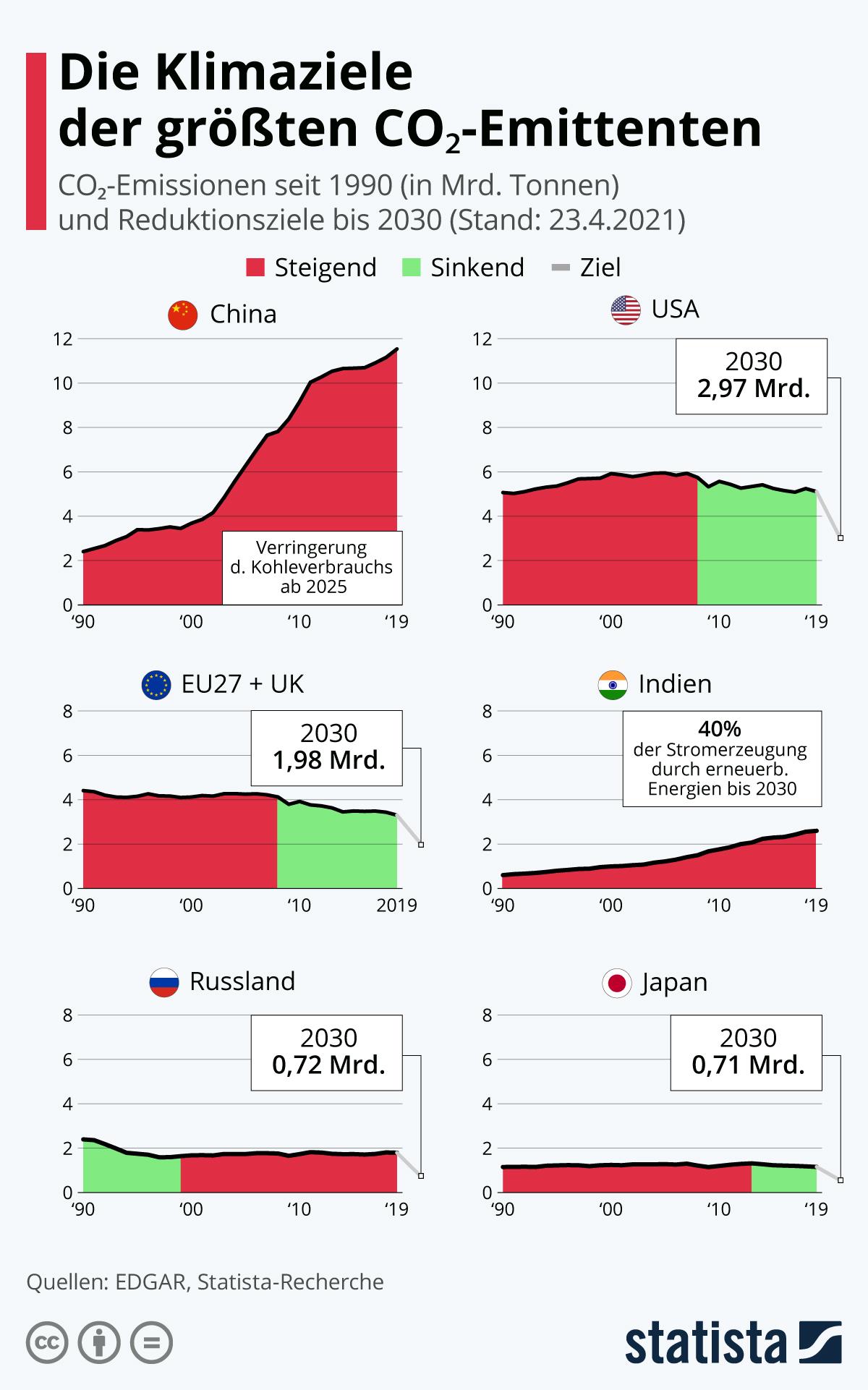 Die Klimaziele der größten CO2-Emittenten | Statista