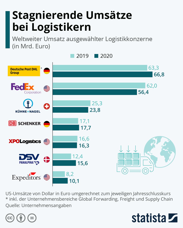 Infografik: Stagnierende Umsätze bei Logistikern | Statista