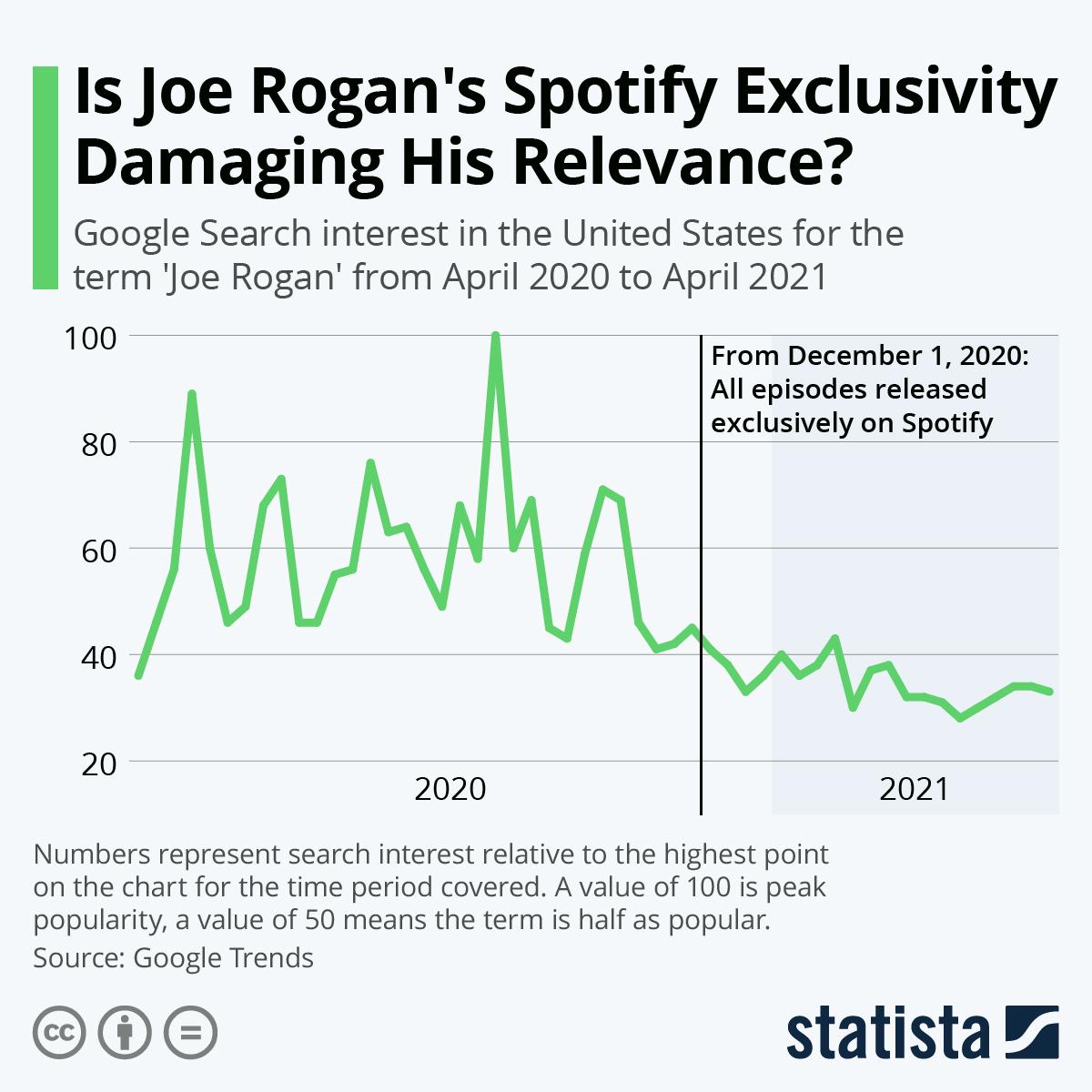 Infographic: Is Joe Rogan's Spotify Exclusivity Damaging His Relevance? | Statista