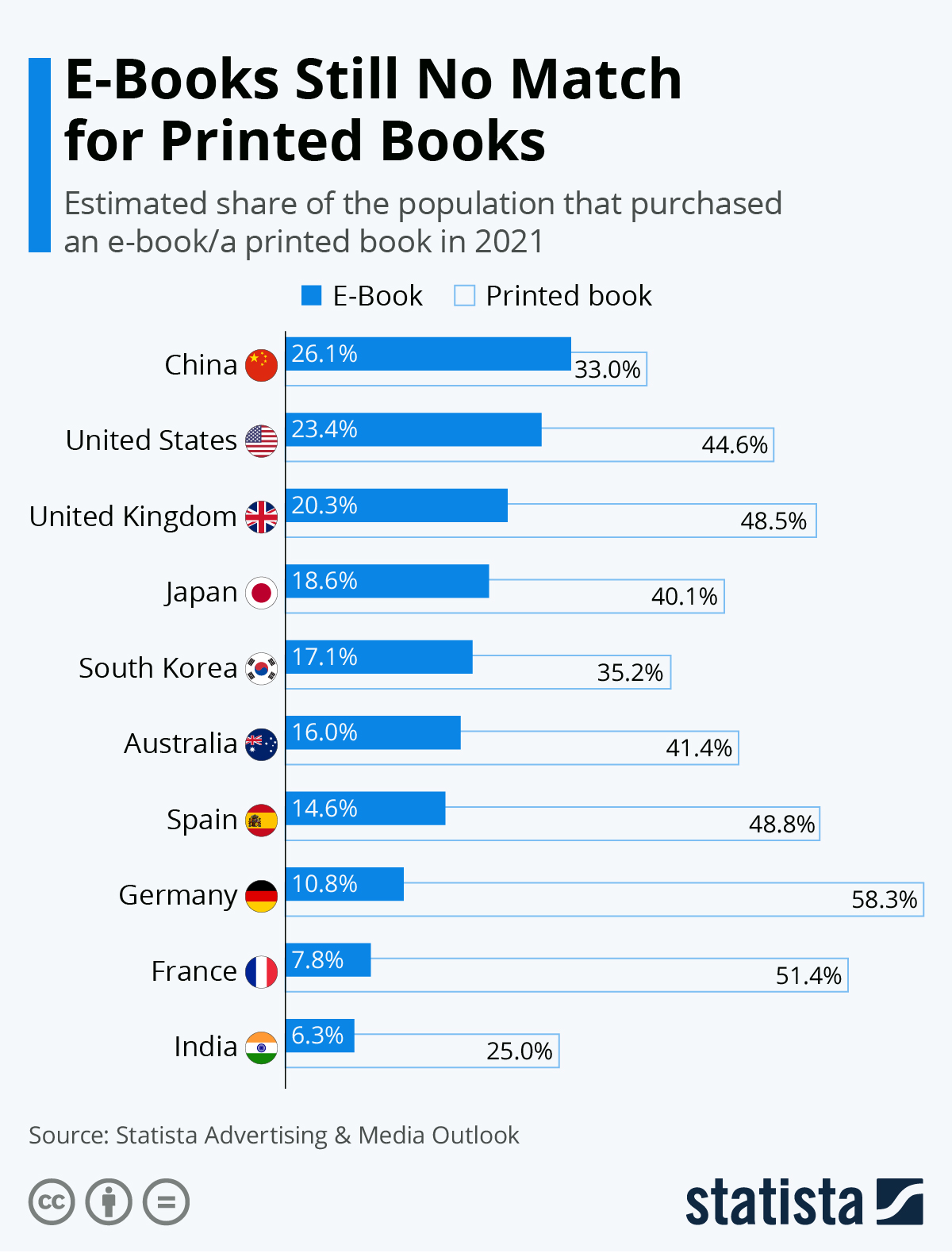 Infographic: E-Books Still No Match for Printed Books | Statista