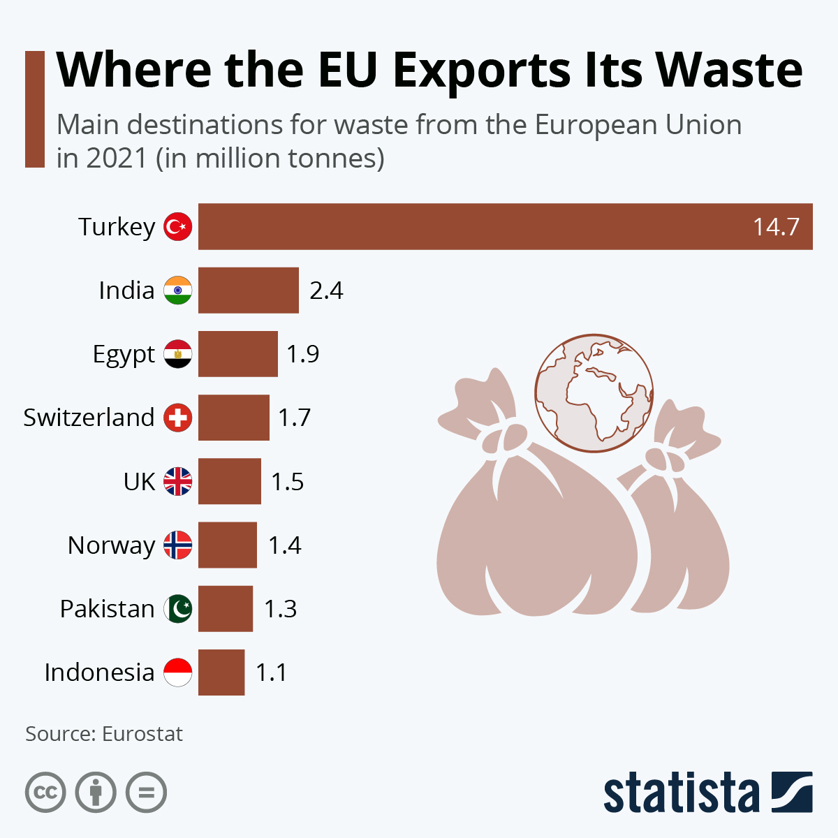 Infographic: Where The EU Exports Its Waste | Statista
