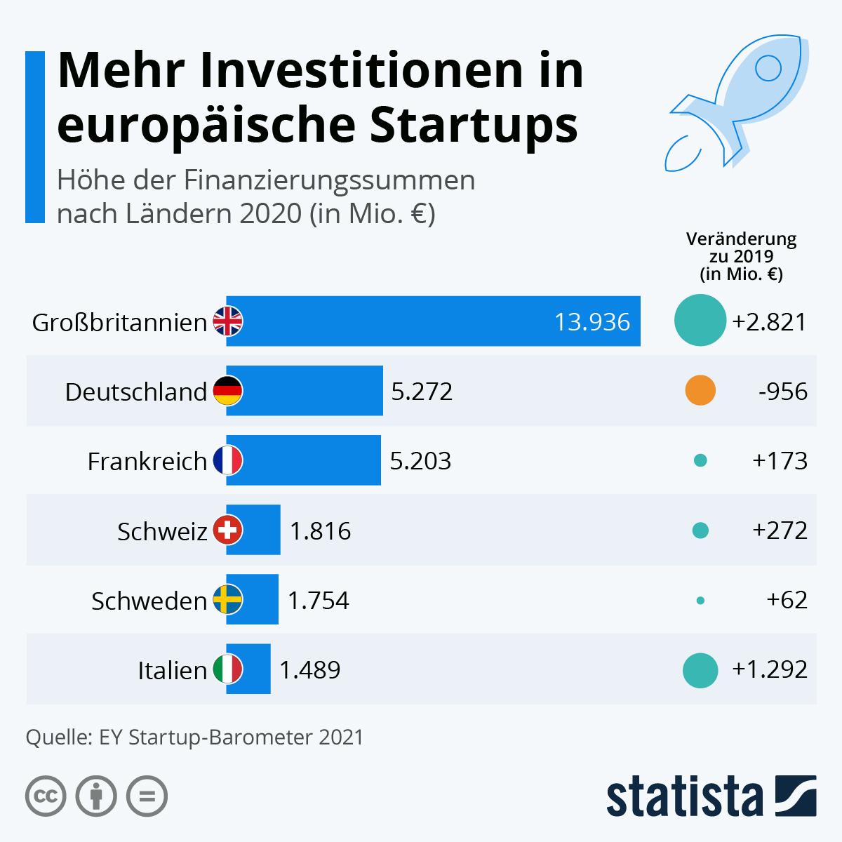 Infografik: Mehr Investitionen in europäische Startups   Statista