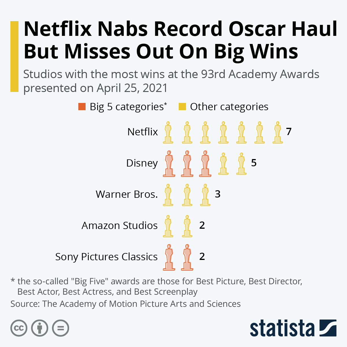 Infographic: Netflix Nabs Record Oscar Haul But Misses Out On Big Wins | Statista