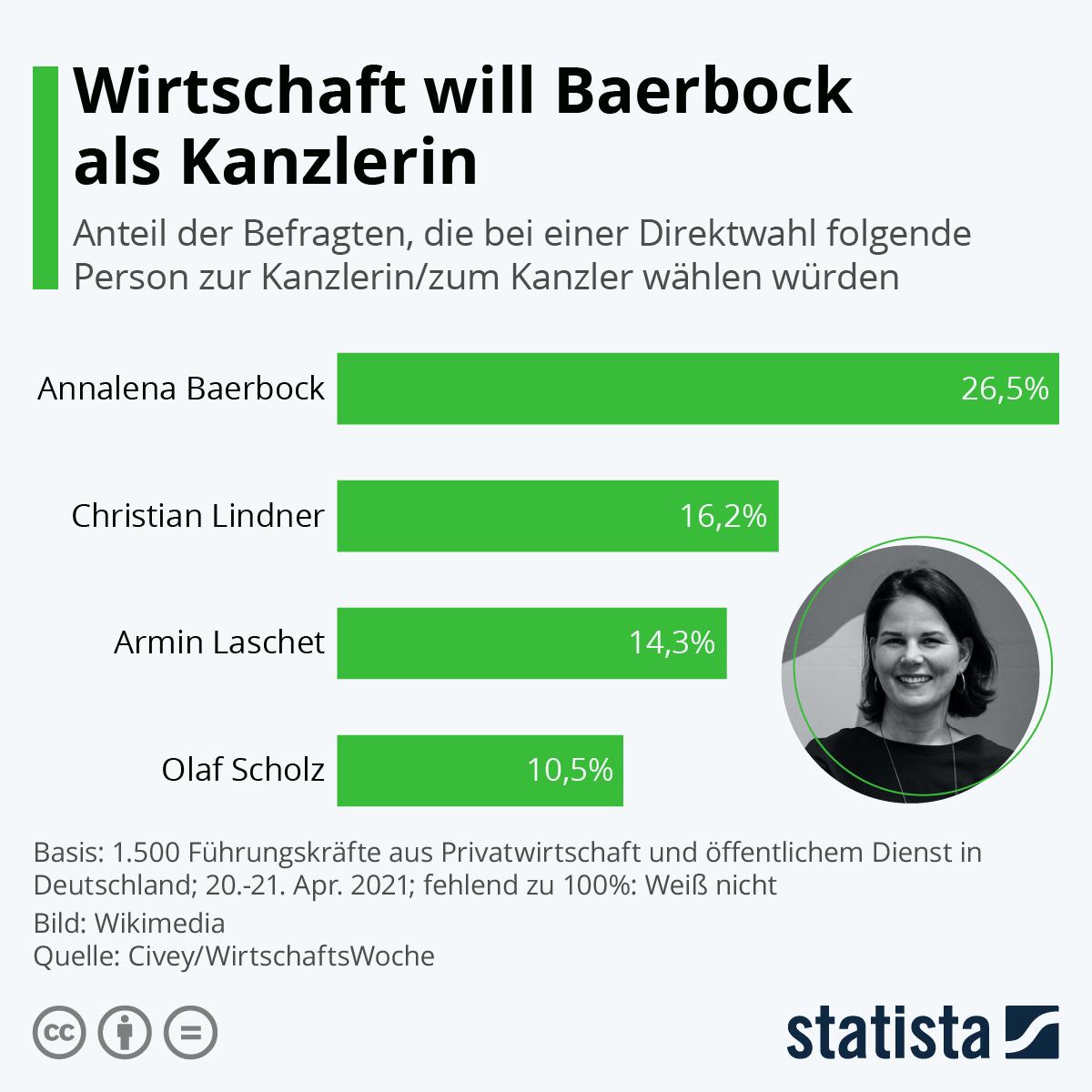 Infografik: Wirtschaft will Baerbock als Kanzlerin | Statista