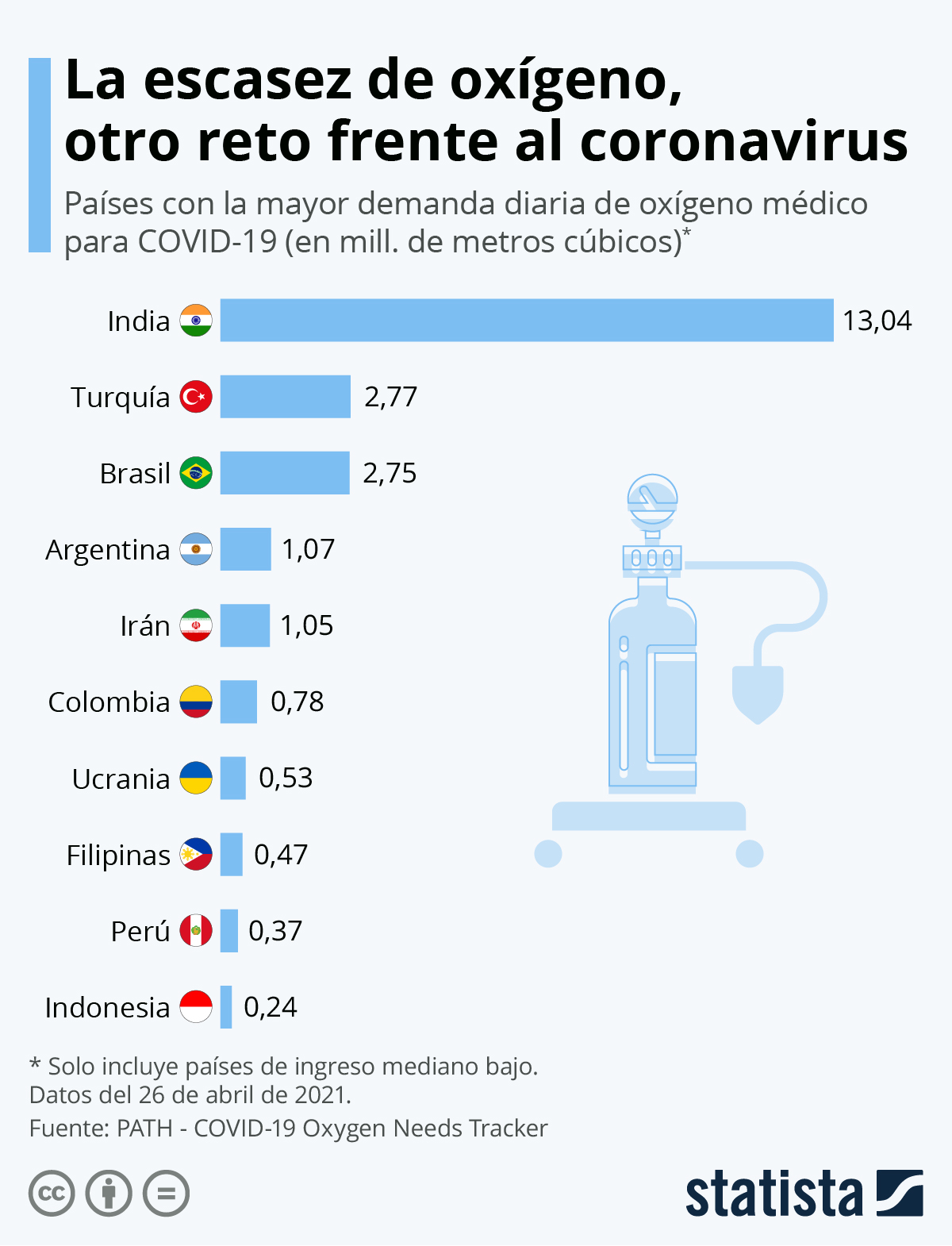 Infografía: La alta demanda de oxígeno dificulta la lucha contra la COVID-19 | Statista