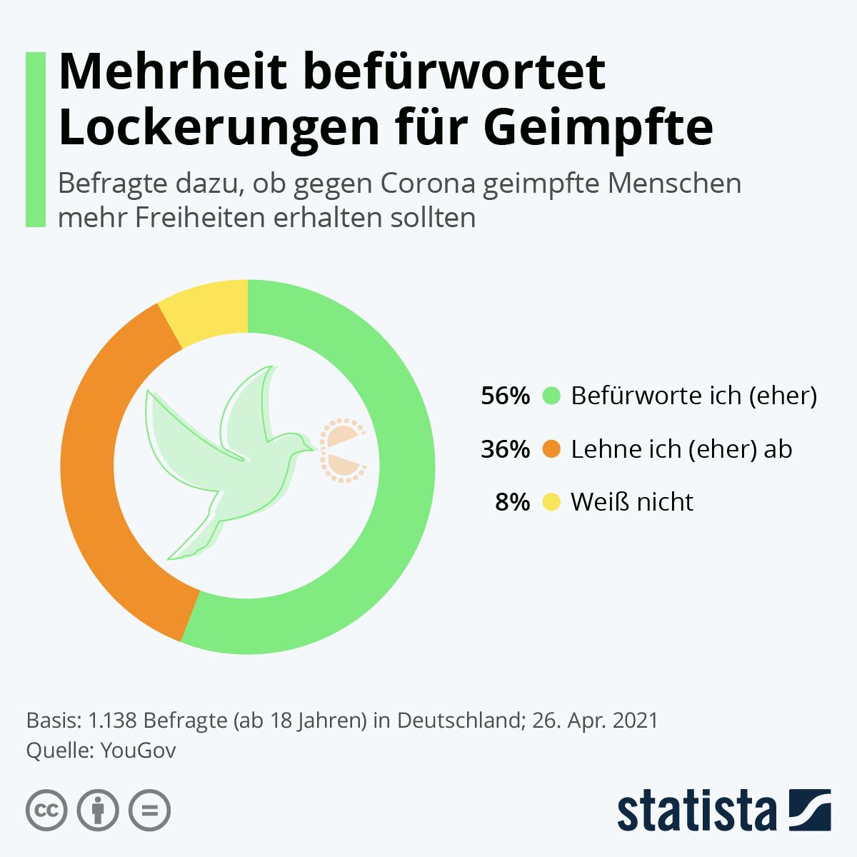 Infografik: Mehrheit befürwortet Lockerungen für Geimpfte | Statista