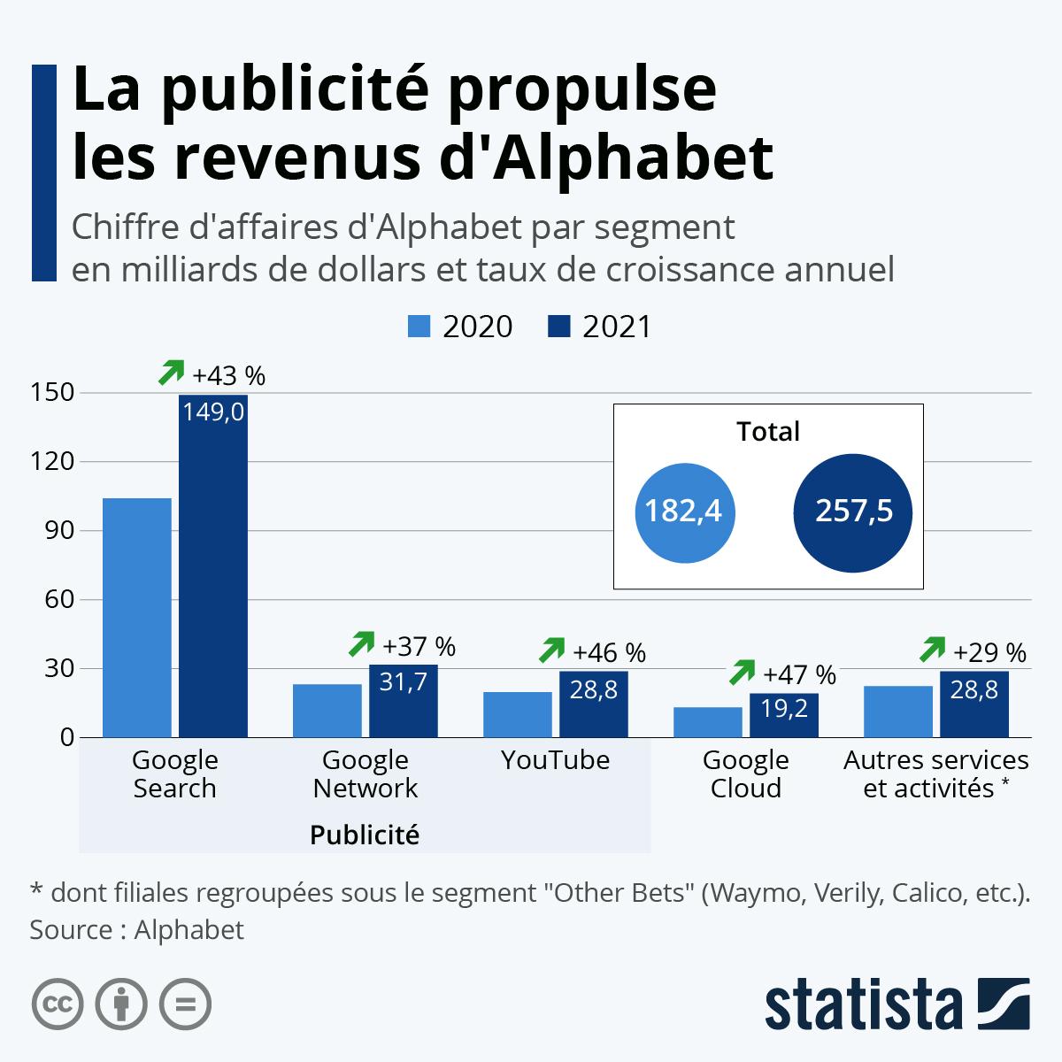 Infographie: Alphabet signe un nouveau trimestre record | Statista