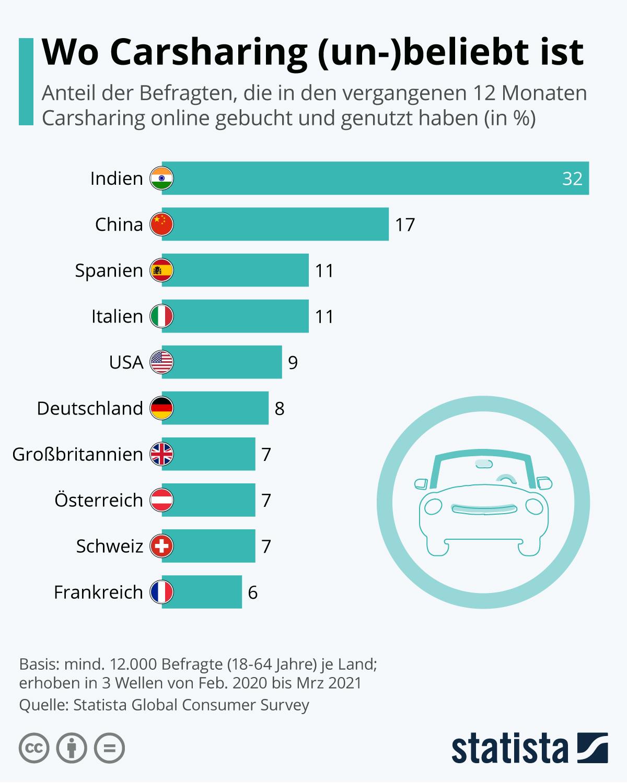 Infografik: Wo Carsharing (un-)beliebt ist | Statista