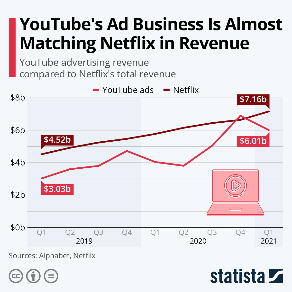 Infographic: YouTube's Ad Business Is Almost Matching Netflix in Revenue | Statista