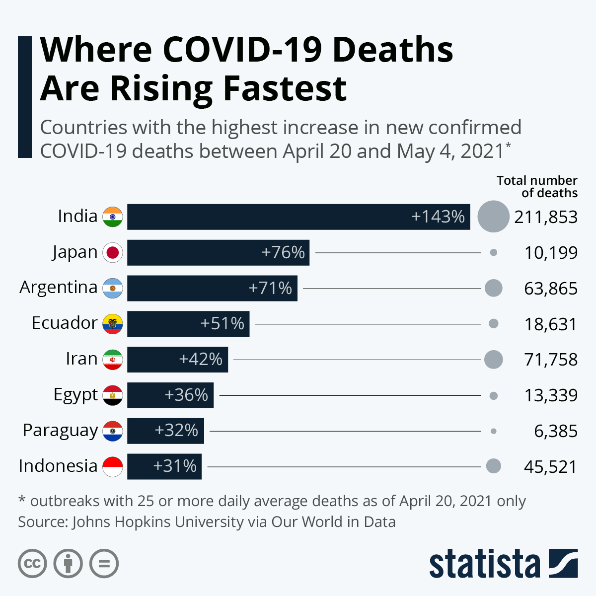 Infographic: Where COVID-19 Deaths Are Rising Fastest | Statista