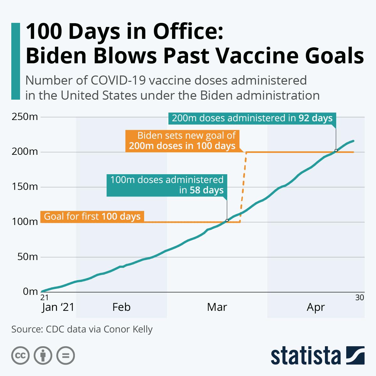 Infographic: 100 Days in Office: Biden Blows Past Vaccine Goals | Statista