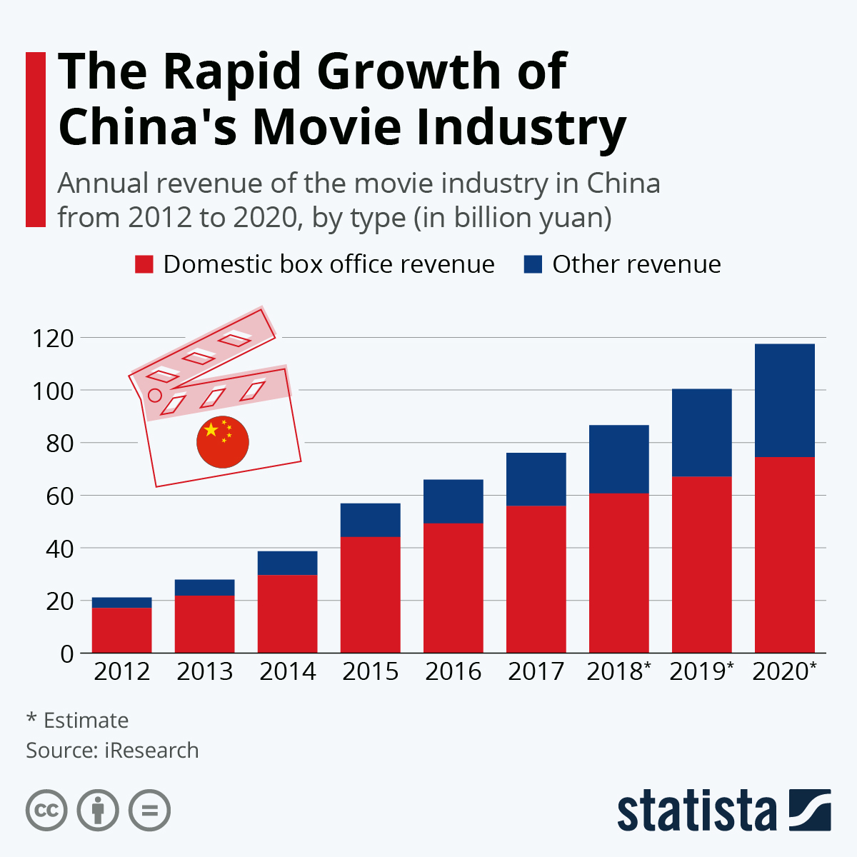 Infographic: The Rapid Growth of China's Movie Industry | Statista
