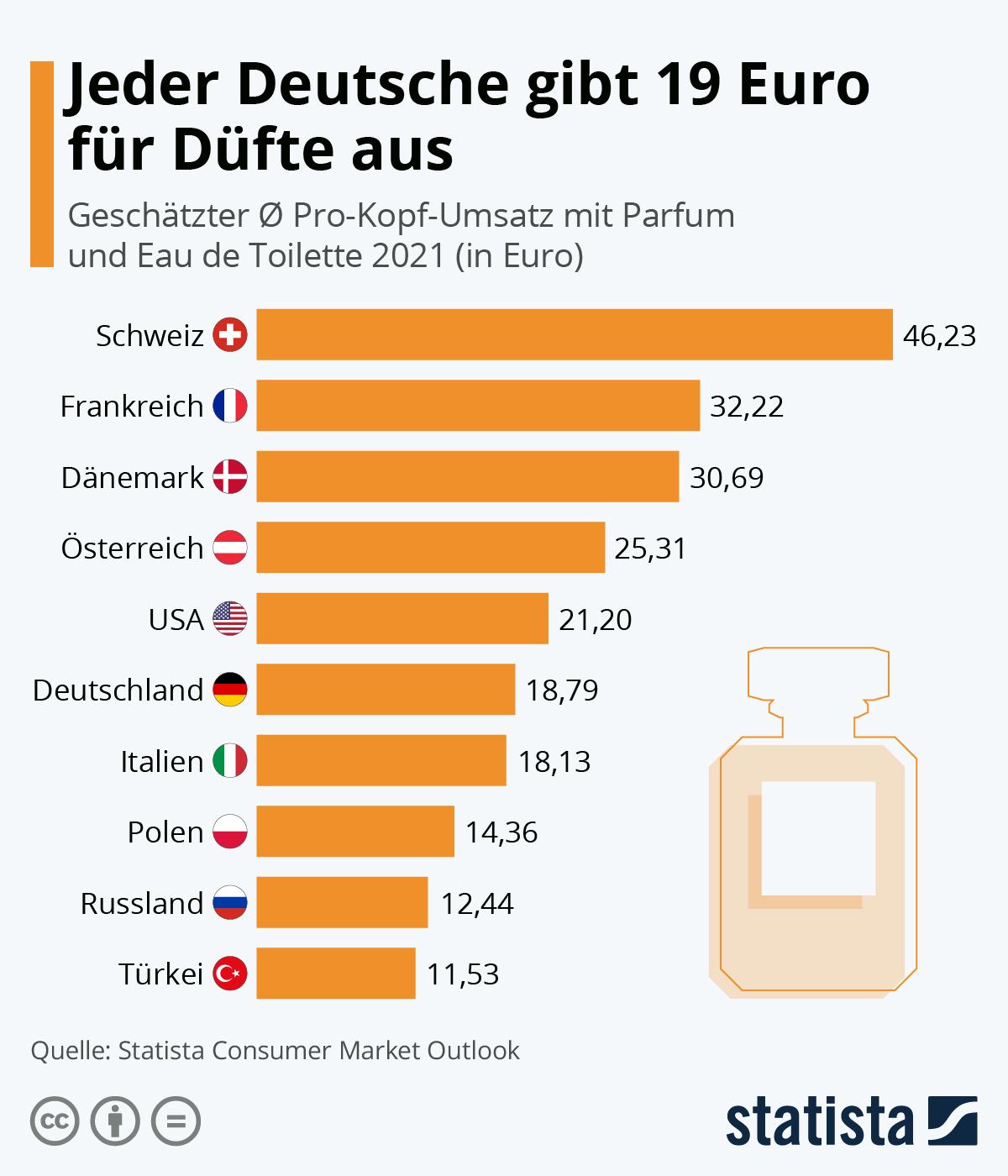 Infografik: Jeder Deutsche gibt 19 Euro für Düfte aus | Statista