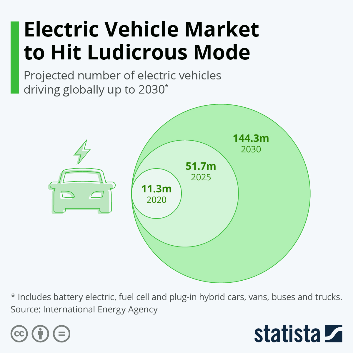 Infographic: Electric Vehicle Market To Hit Ludicrous Mode | Statista