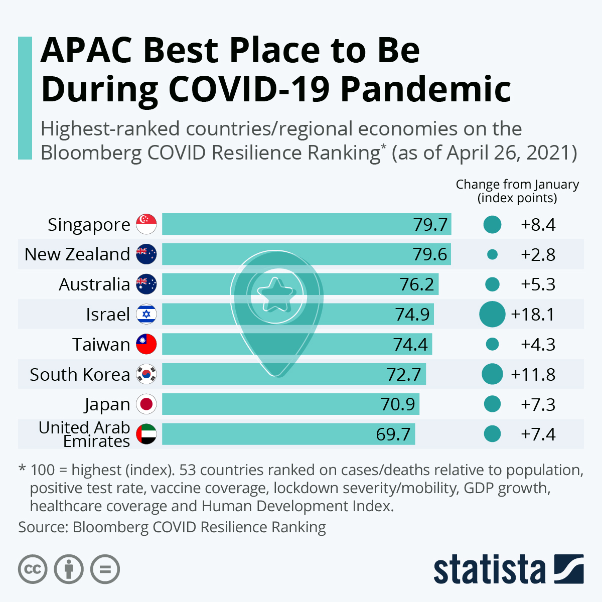 Infographic: APAC Best Place to Be During COVID-19 Pandemic   Statista