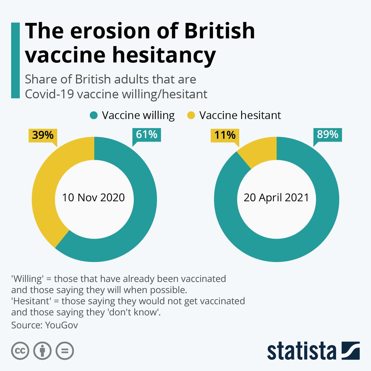 Infographic: The erosion of British vaccine hesitancy | Statista