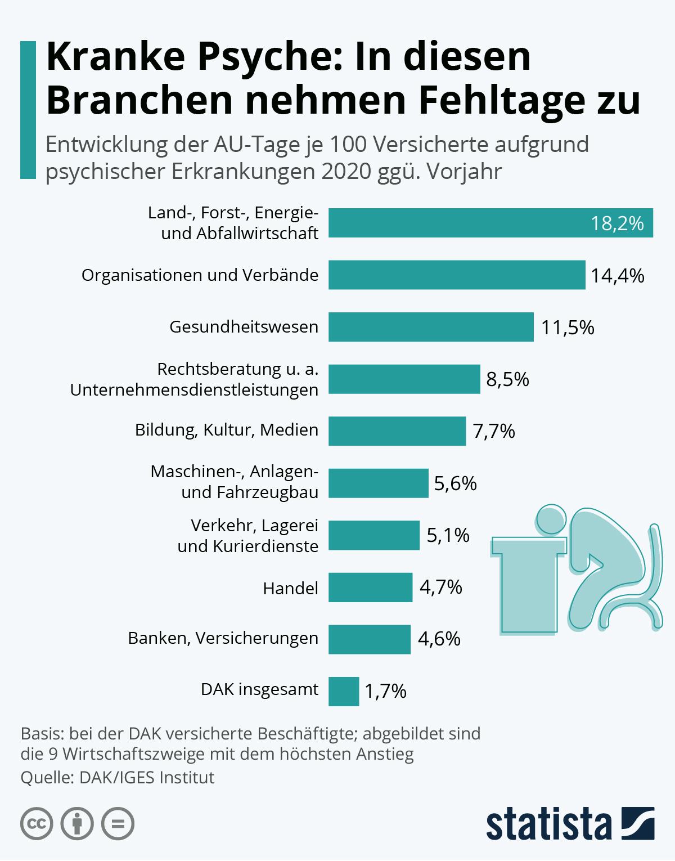 Infografik: Kranke Psyche: In diesen Branchen nehmen Fehltage zu | Statista