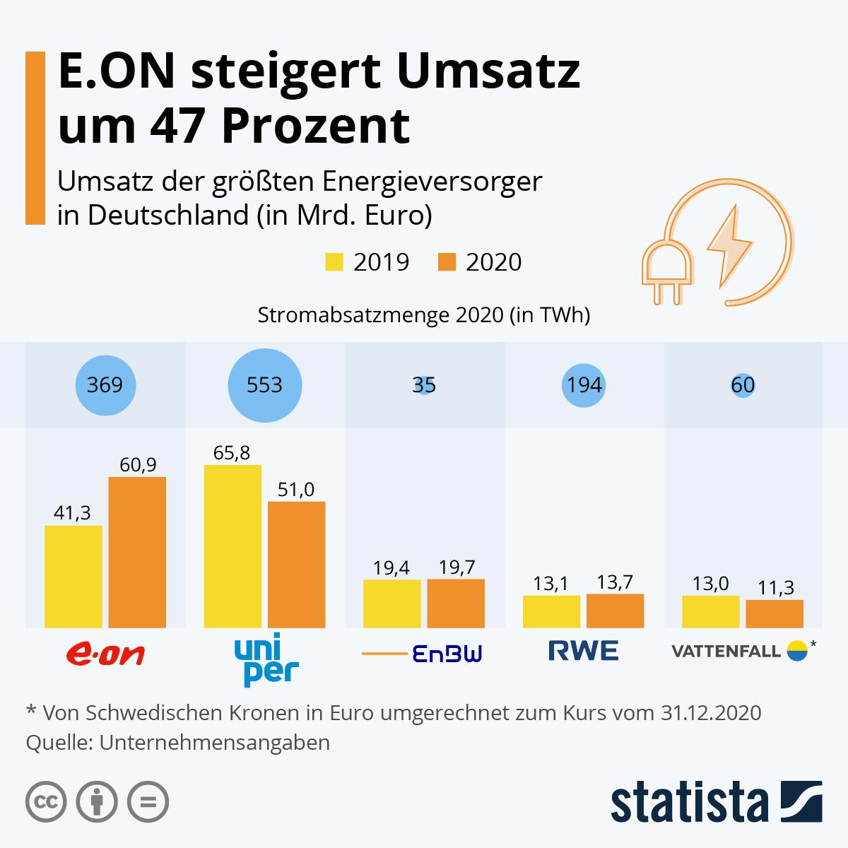 Infografik: E.ON steigert Umsatz um 47 Prozent | Statista