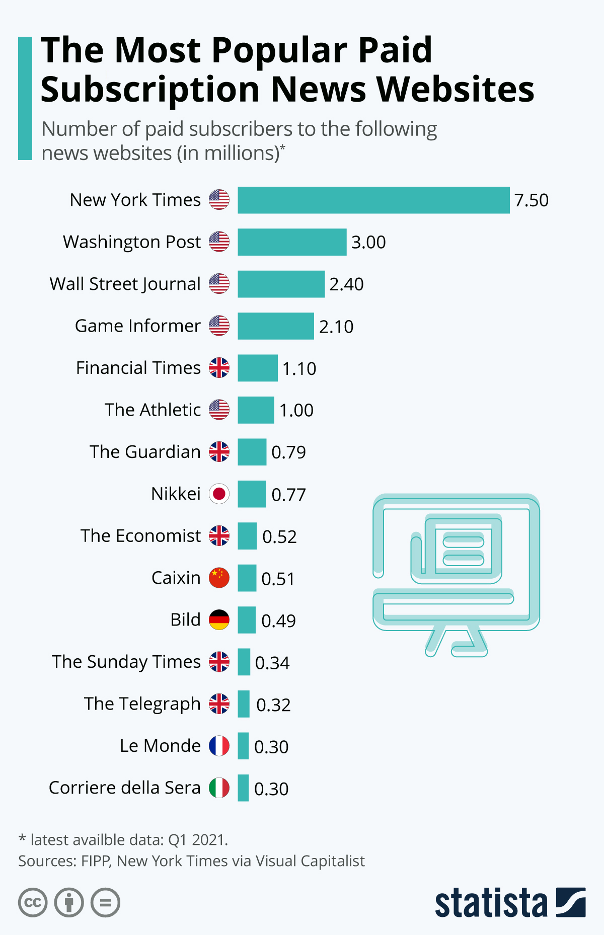 Infographic: The Most Popular Paid Subscription News Websites | Statista