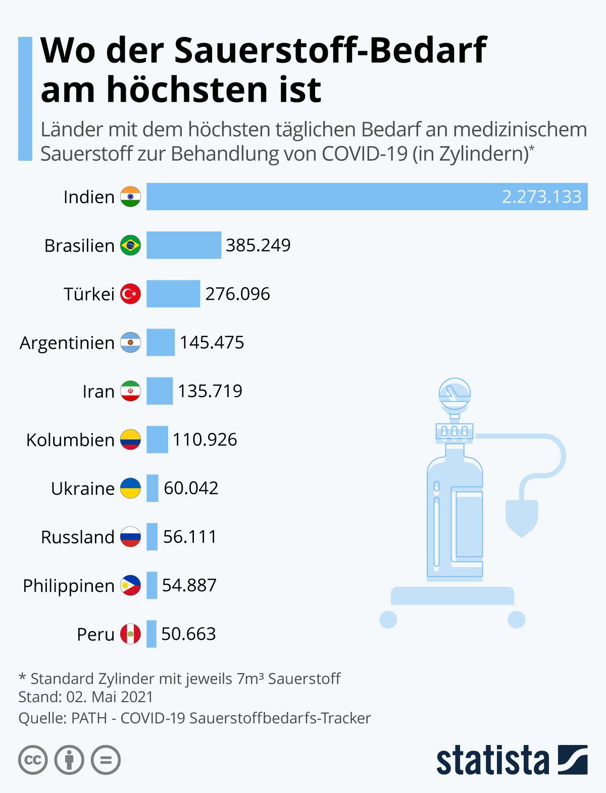 Infografik: Wo der Sauerstoff-Bedarf am höchsten ist | Statista