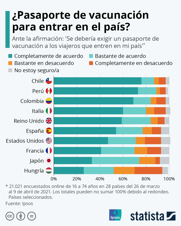 Infografía: El 77% de los españoles, a favor de exigir un pasaporte sanitario para acceder al país | Statista