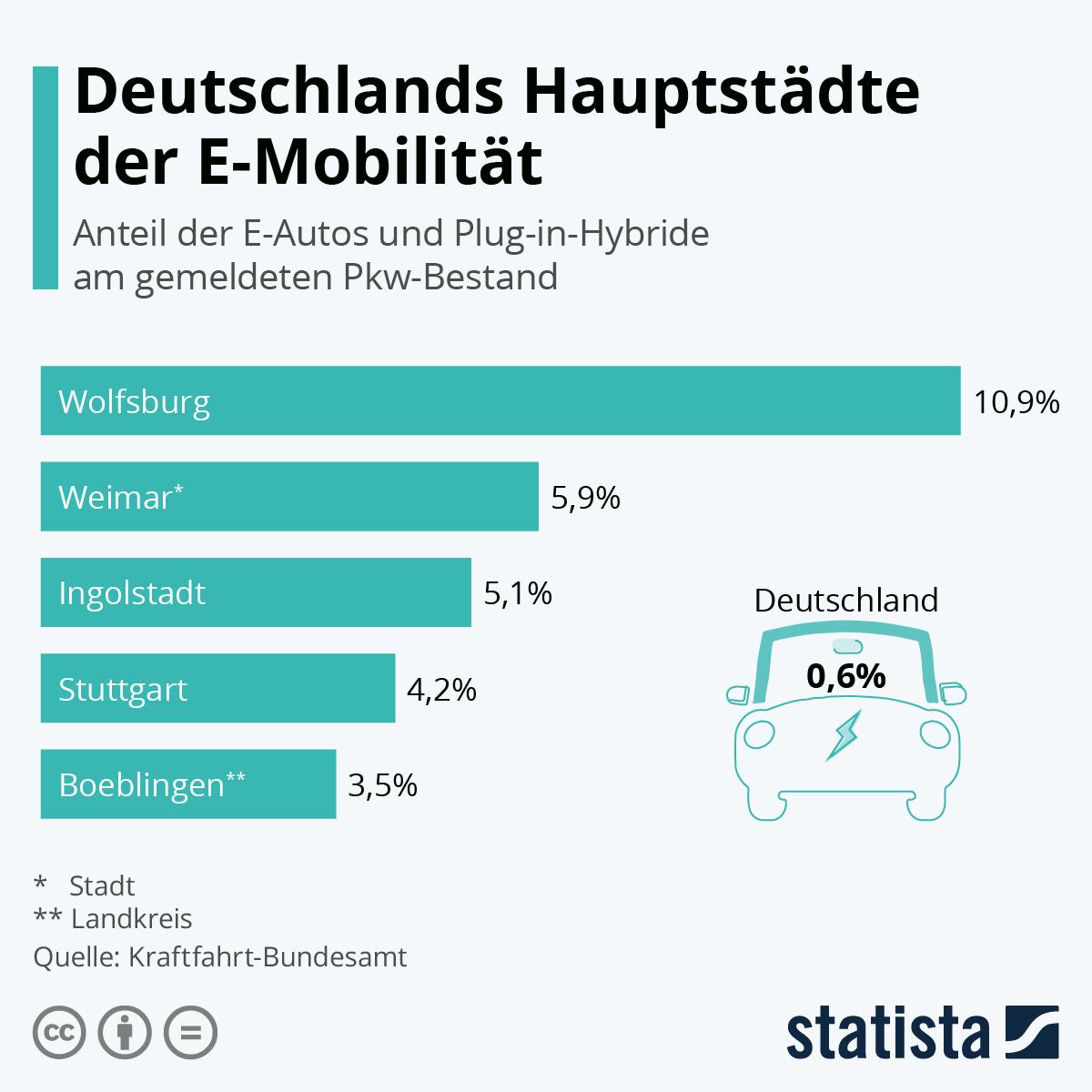 Infografik: Deutschlands Hauptstädte der E-Mobilität | Statista
