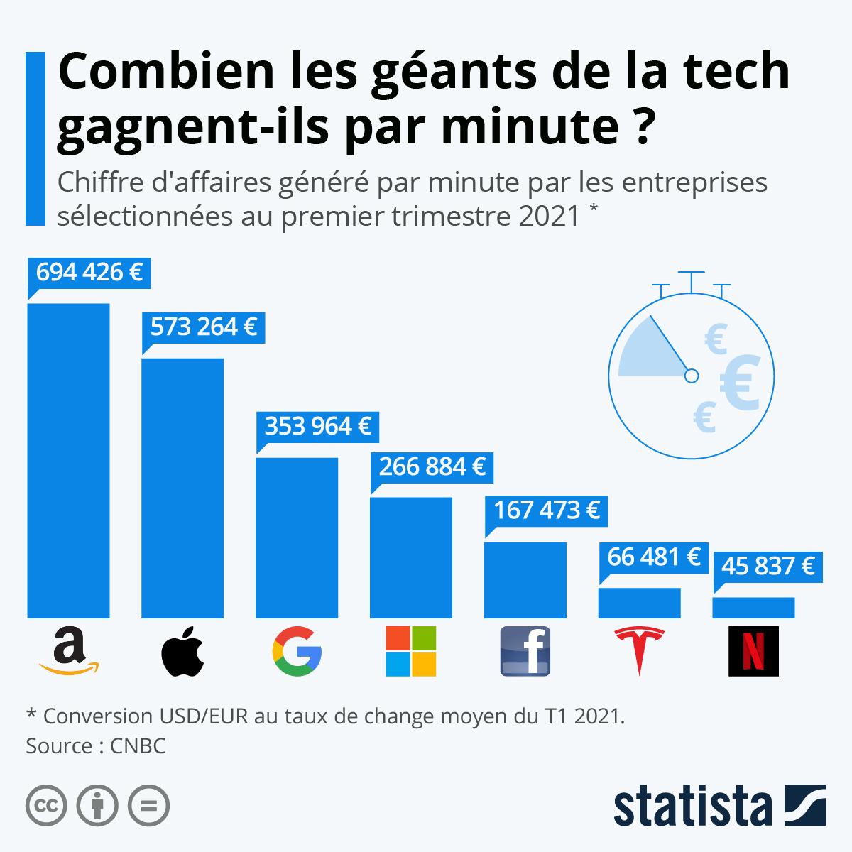 Infographie: Combien les géants de la tech gagnent-ils par minute ? | Statista