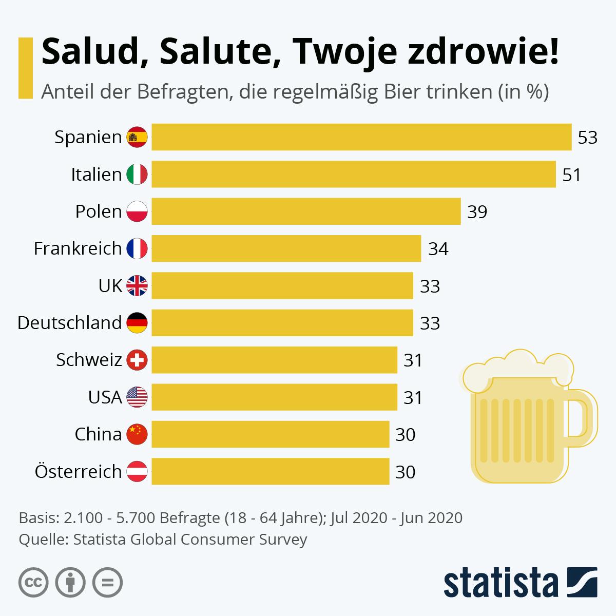 Infografik: Salud, Saluti, Twoje zdrowie! | Statista