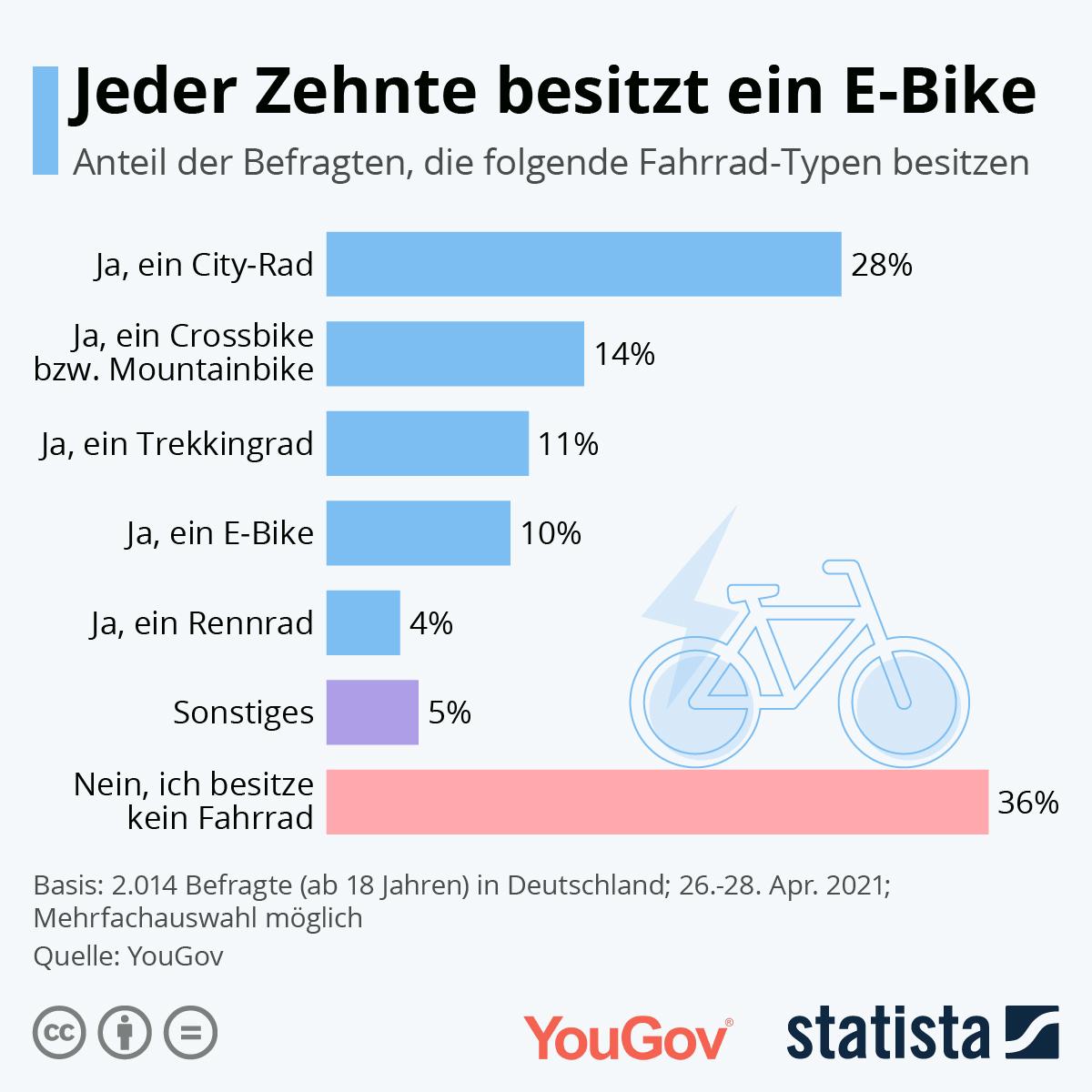 Infografik: Jeder Zehnte besitzt ein E-Bike | Statista