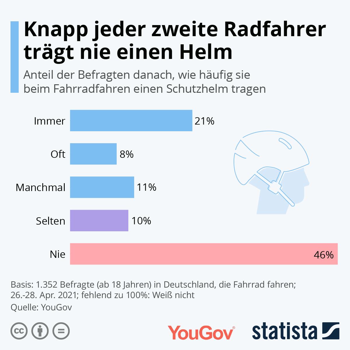 Infografik: Knapp jeder zweite Radfahrer trägt nie einen Helm | Statista