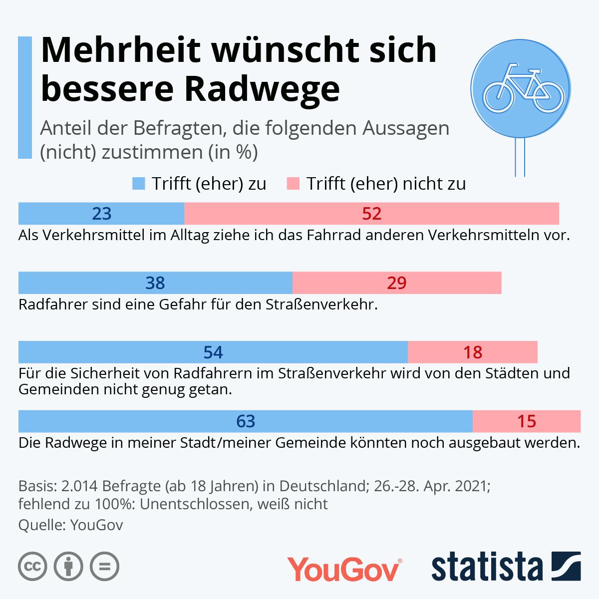 Infografik: Mehrheit wünscht sich bessere Radwege   Statista