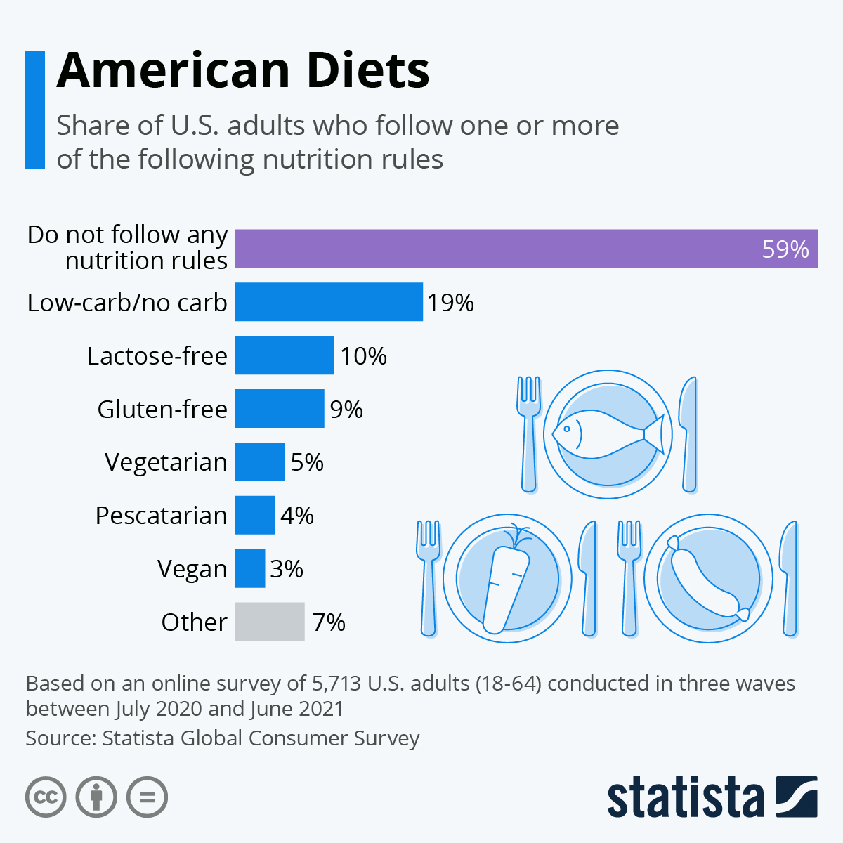 Infographic: How Americans Describe Their Eating Habits | Statista