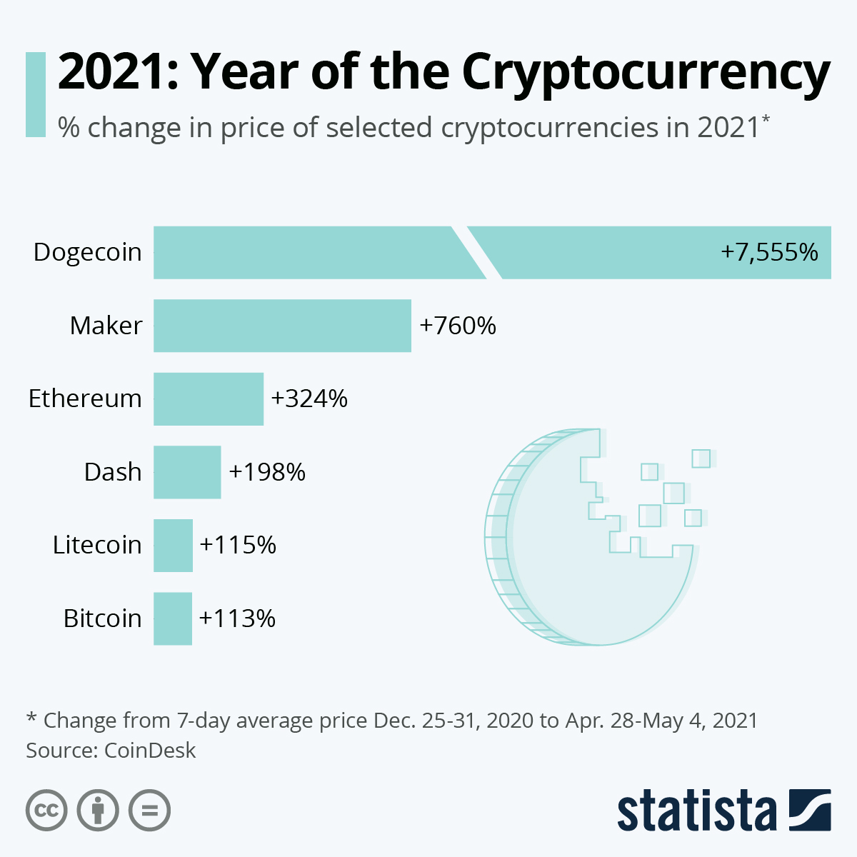 Infographic: 2021: Year of the Cryptocurrency | Statista