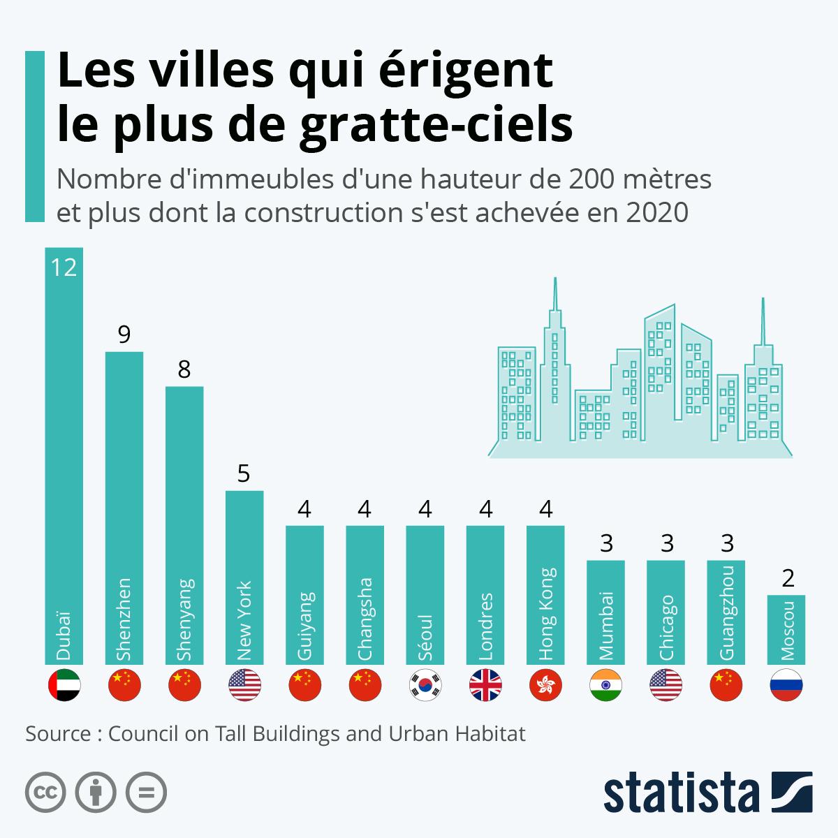 Infographie: Les villes qui érigent le plus de gratte-ciels | Statista
