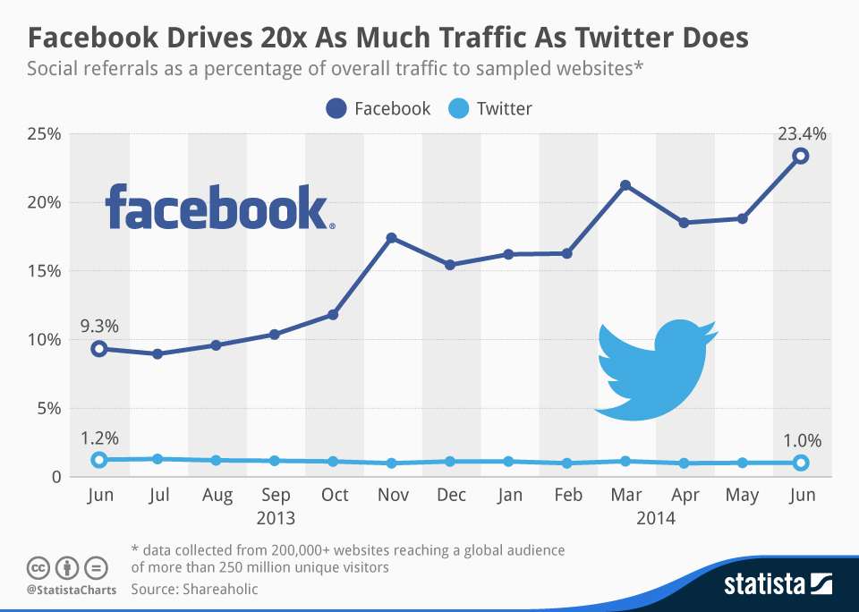 Infographic: Facebook Drives 20x As Much Traffic As Twitter Does | Statista