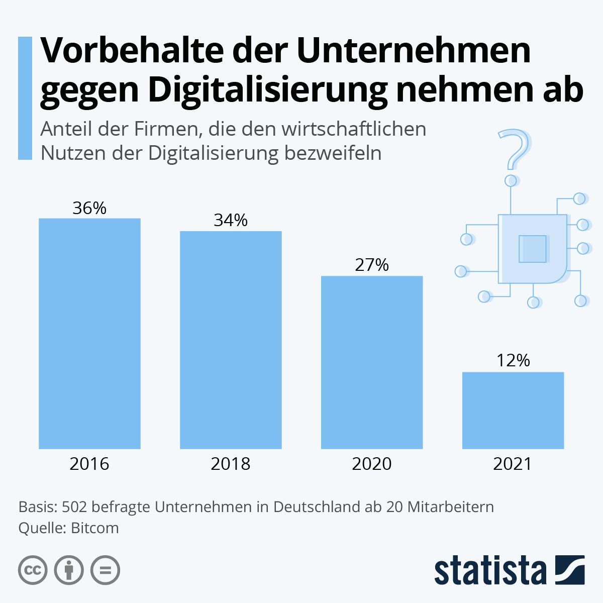 Infografik: Vorbehalte der Unternehmen gegen Digitalisierung nehmen ab | Statista