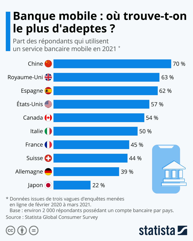 Infographie: Banque mobile : les pays où l'on trouve le plus (et le moins) d'adeptes | Statista