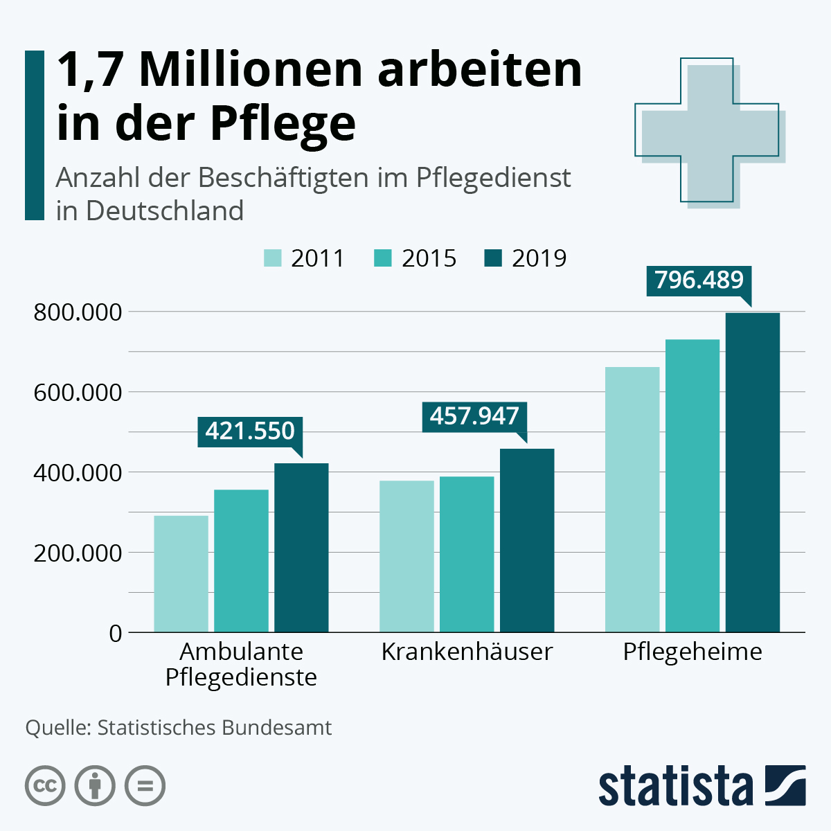 Infografik: 1,7 Millionen arbeiten in der Pflege | Statista