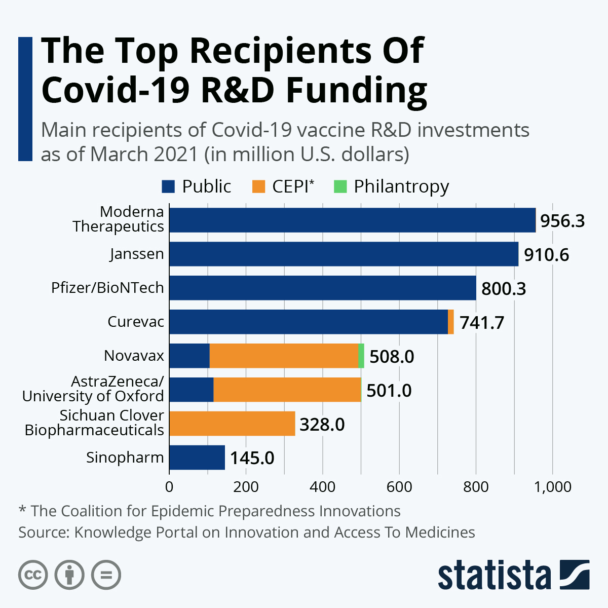 Infographic: The Top Recipients Of Covid-19 R&D Funding | Statista