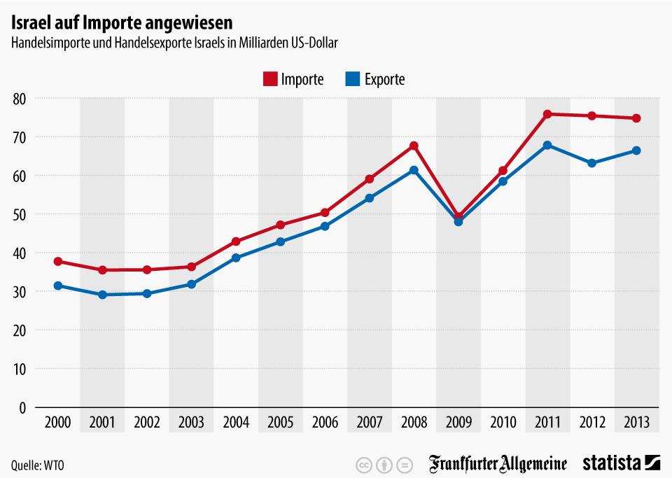 Infografik: Israels Wirtschaft auf Importe angewiesen   Statista