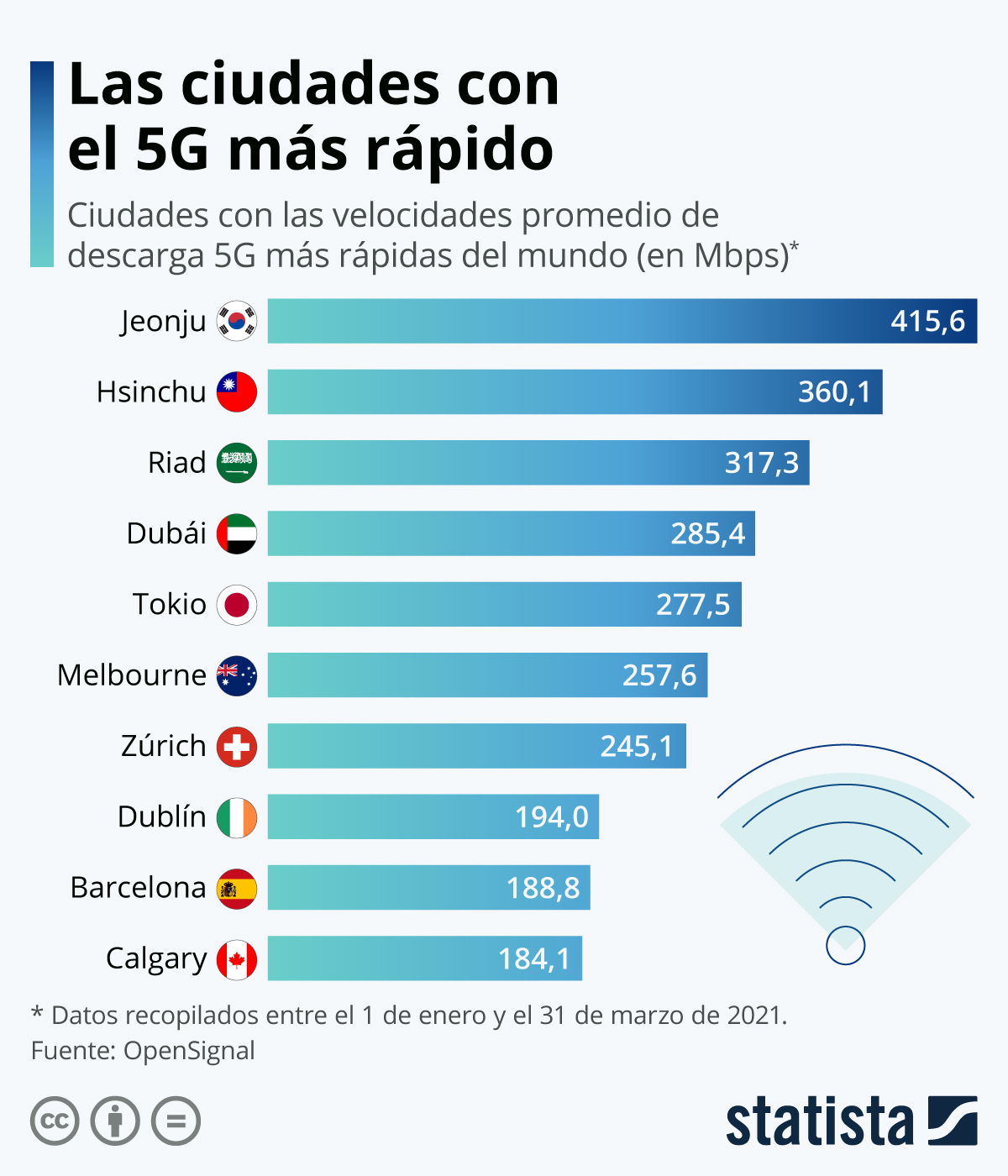 Infografía: Barcelona, entre las diez ciudades con el 5G más rápido del mundo | Statista