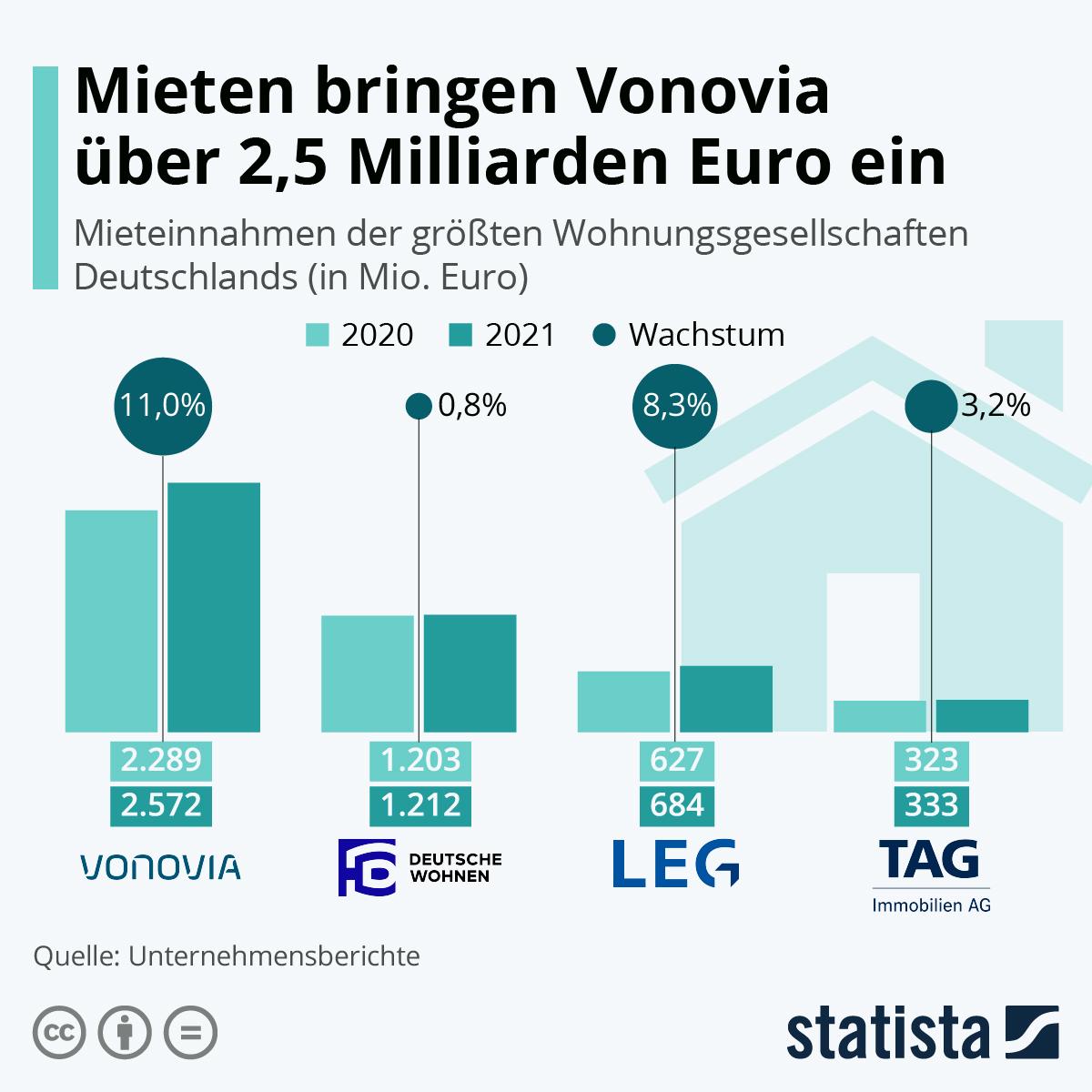 Infografik: Mieten bringen Vonovia über zwei Milliarden Euro ein   Statista