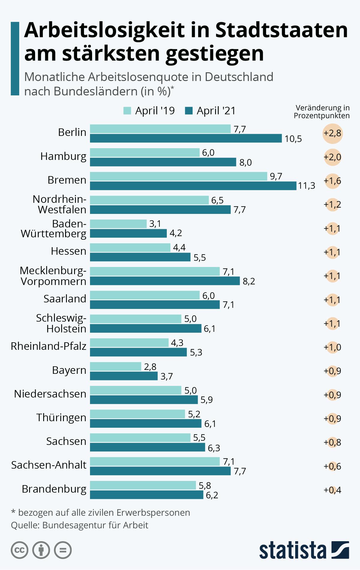 Infografik: Arbeitslosigkeit in Stadtstaaten am stärksten gestiegen | Statista