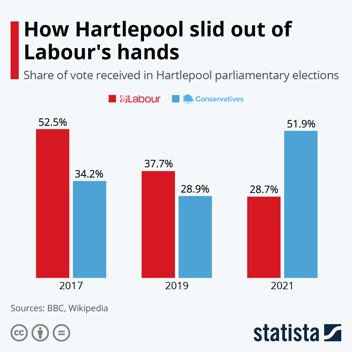 Infographic: How Hartlepool slid out of Labour's hands | Statista