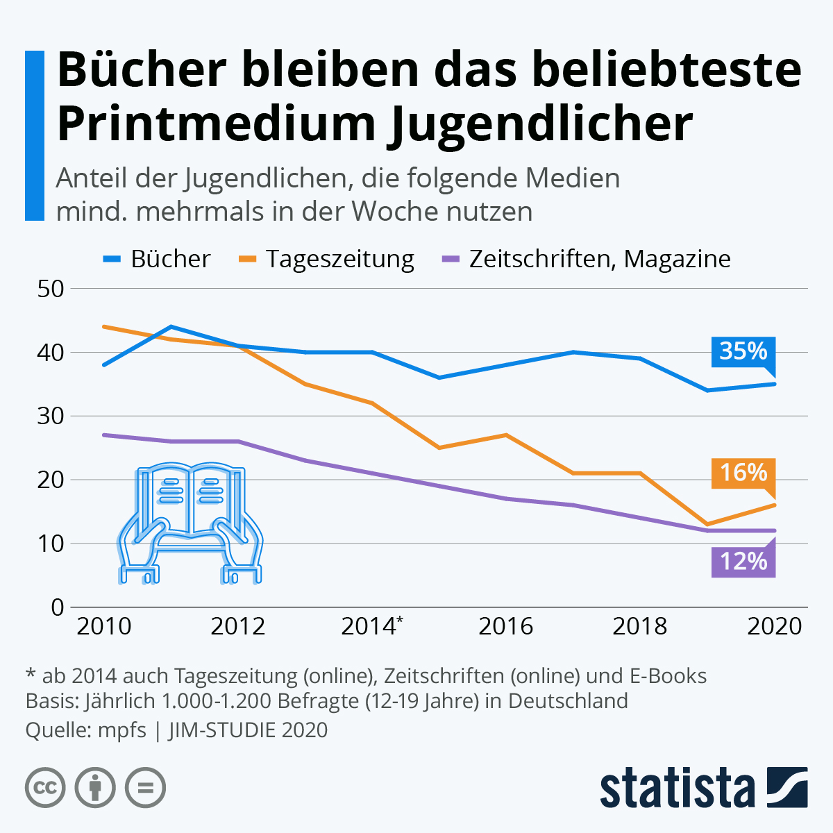 Infografik: Bücher bleiben das beliebteste Printmedium Jugendlicher | Statista