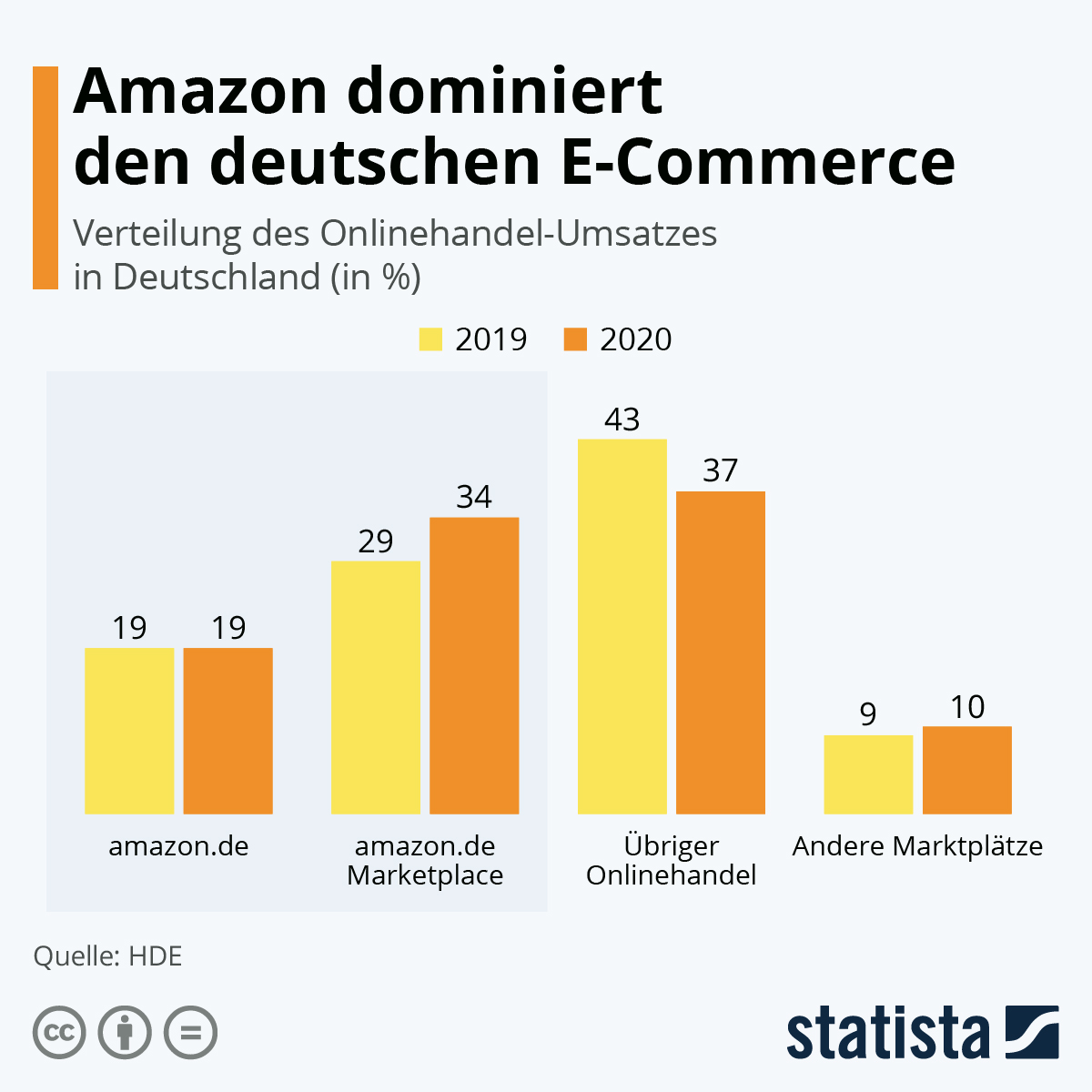 Infografik: Amazon dominiert den deutschen E-Commerce | Statista