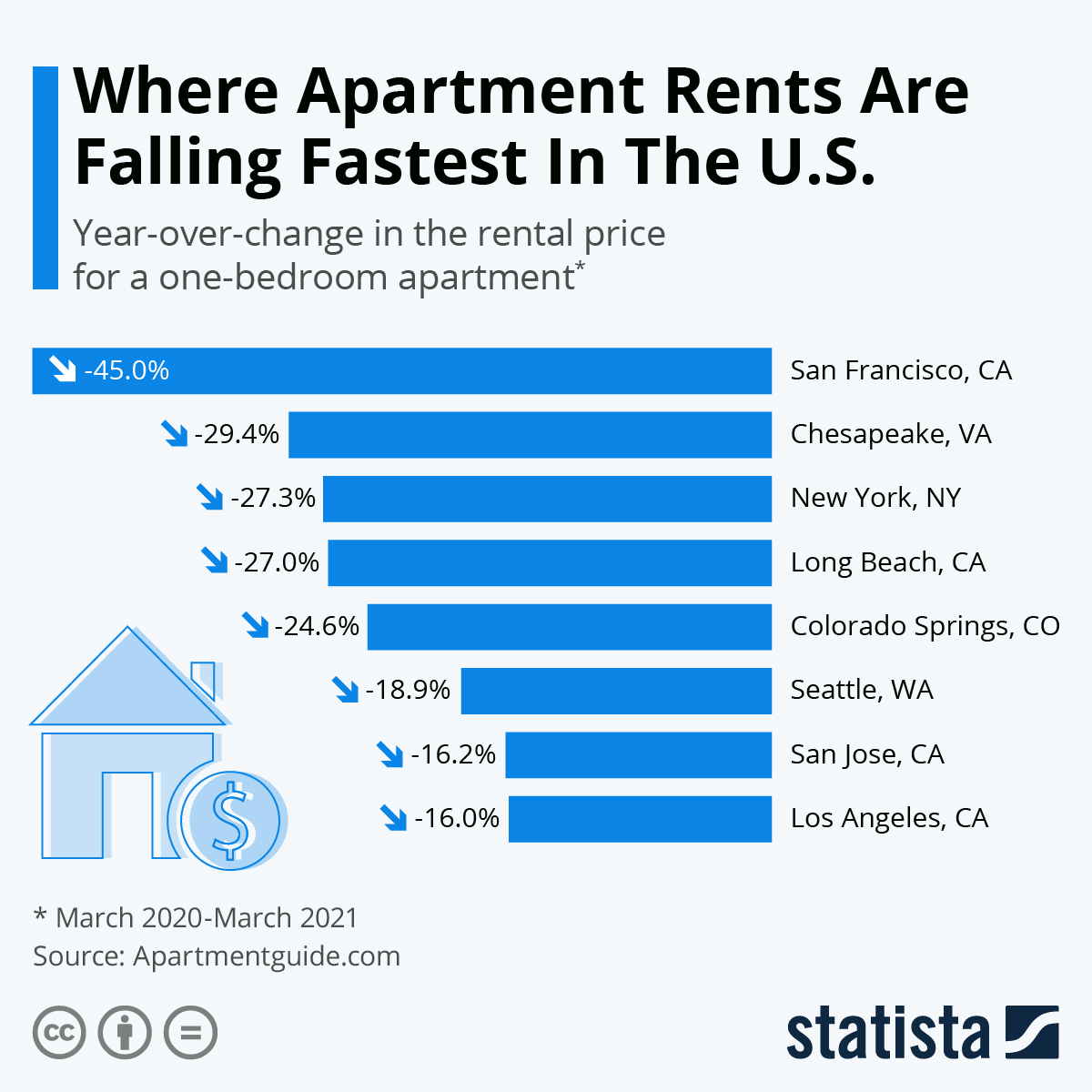 Infographic: Where Apartment Rents Are Falling Fastest In The U.S.   Statista