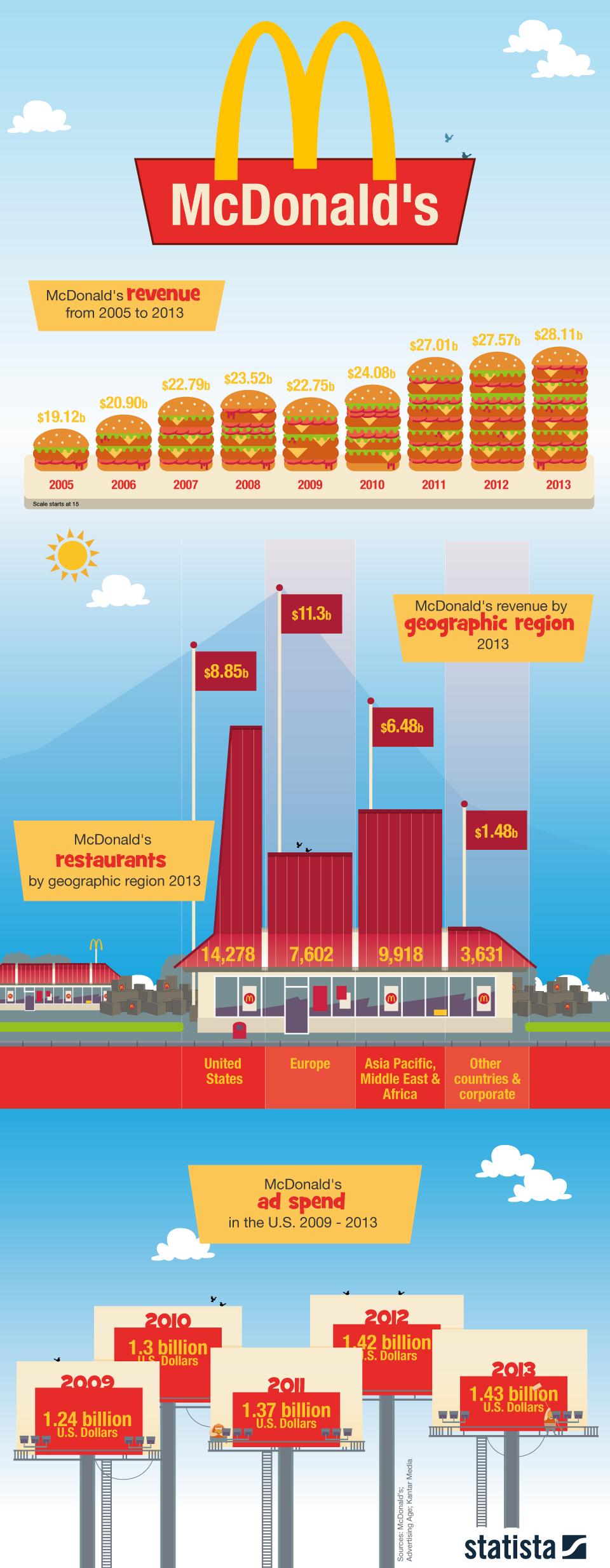 Infographic: McDonald's | Statista