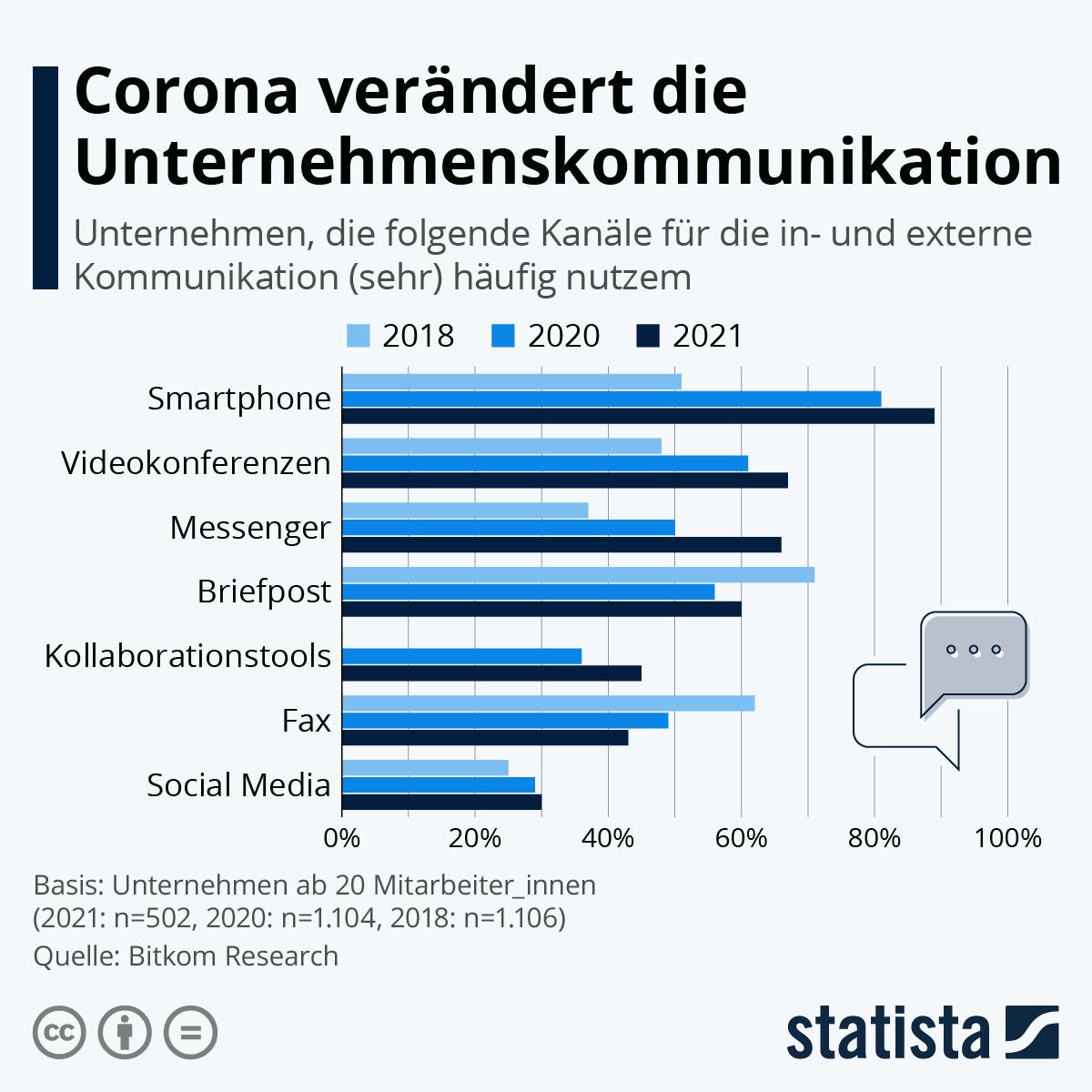 Infografik: Corona verändert die Unternehmenskommunikation   Statista